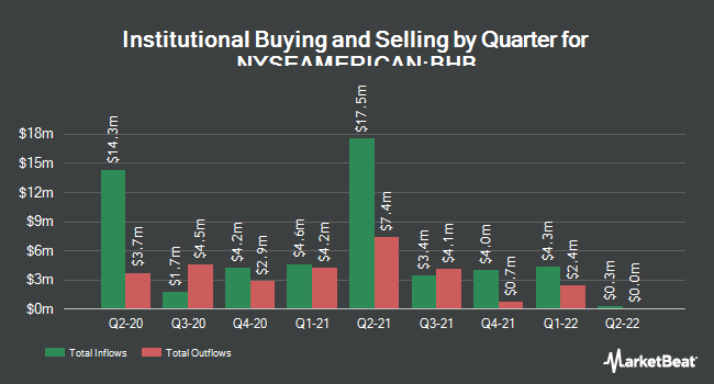 Institutional Ownership by Quarter for Bar Harbor Bankshares (NYSEAMERICAN:BHB)