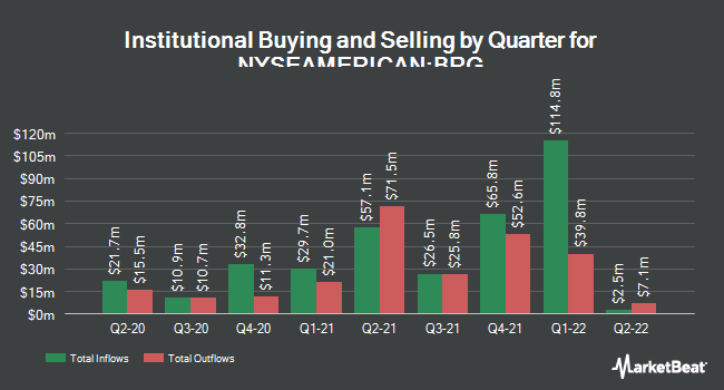 Institutional Ownership by Quarter for Bluerock Residential Growth REIT (NYSEAMERICAN:BRG)