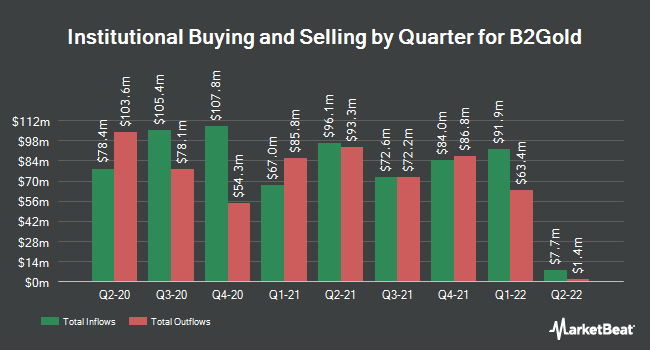 Institutional Ownership by Quarter for B2Gold (NYSEAMERICAN:BTG)