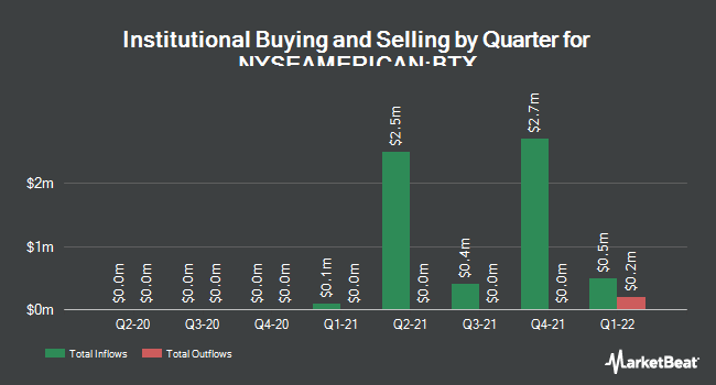 Institutional Ownership by Quarter for BioTime (NYSEAMERICAN:BTX)