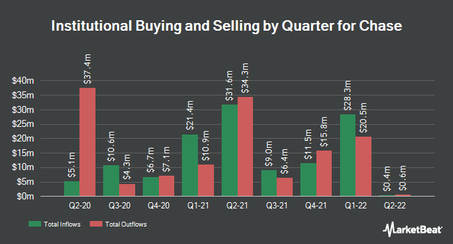 Institutional Ownership by Quarter for Chase (NYSEAMERICAN:CCF)