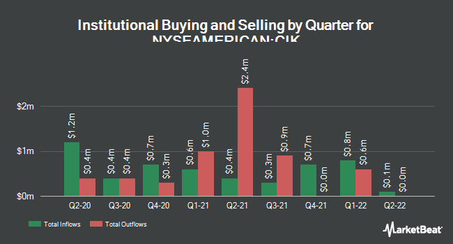 Institutional Ownership by Quarter for Credit Suisse AM Inc Fund (NYSEAMERICAN:CIK)