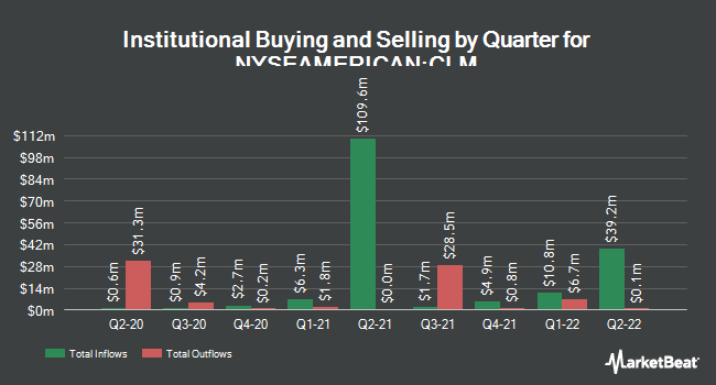 Institutional Ownership by Quarter for Cornerstone Strategic Value Fund (NYSEAMERICAN:CLM)