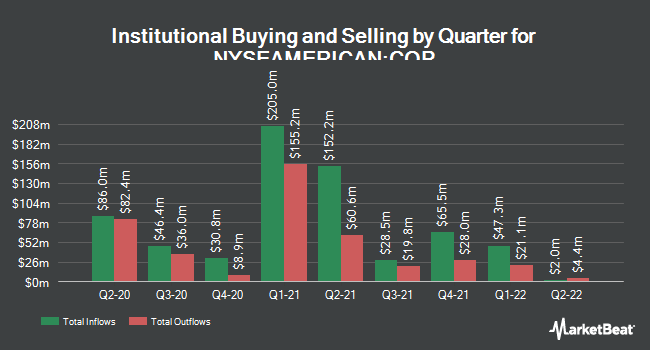 Institutional Ownership by Quarter for Cheniere Energy Partners (NYSEAMERICAN:CQP)