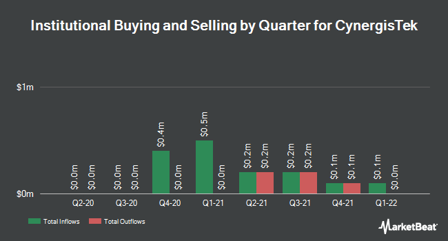 Institutional Ownership by Quarter for CynergisTek (NYSEAMERICAN:CTEK)
