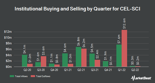 Institutional Ownership by Quarter for CEL-SCI (NYSEAMERICAN:CVM)