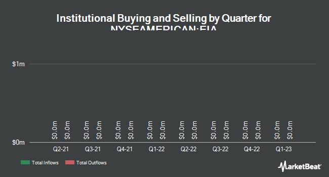 Insider Trading History for Eaton Vance California Municpl Bnd Fd II (NYSEAMERICAN:EIA)