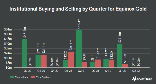 Institutional Ownership by Quarter for Equinox Gold (NYSEAMERICAN:EQX)