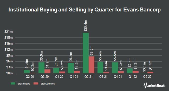 Institutional Ownership by Quarter for Evans Bancorp (NYSEAMERICAN:EVBN)