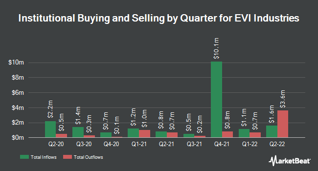 Institutional Ownership by Quarter for EVI Industries (NYSEAMERICAN:EVI)