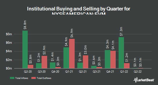Institutional Ownership by Quarter for Eaton Vance California Municipal Bond Fd (NYSEAMERICAN:EVM)