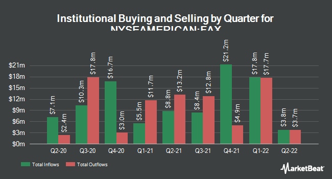 Institutional Ownership by Quarter for Aberdeen Asia-Pacific Income Fund (NYSEAMERICAN:FAX)