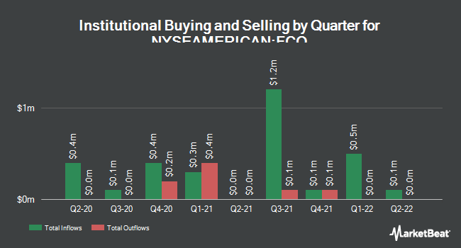 Institutional Ownership by Quarter for Aberdeen Global Income Fund (NYSEAMERICAN:FCO)