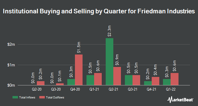 Institutional Ownership by Quarter for Friedman Industries (NYSEAMERICAN:FRD)