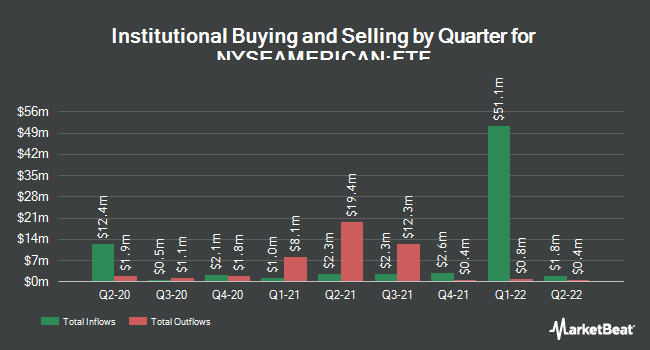 Institutional Ownership by Quarter for Franklin Limited Duration Income Trust (NYSEAMERICAN:FTF)