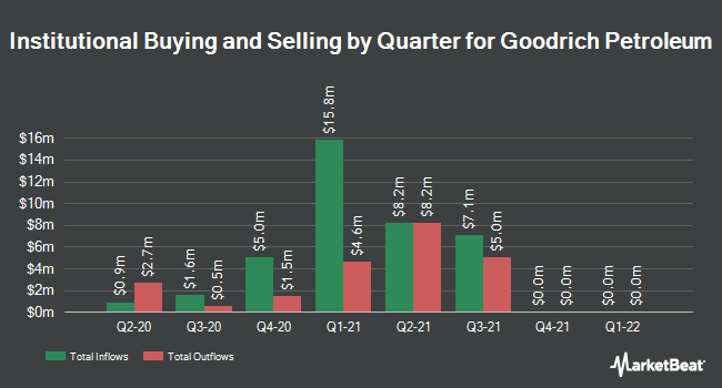 Institutional Ownership by Quarter for Goodrich Petroleum (NYSEAMERICAN:GDP)