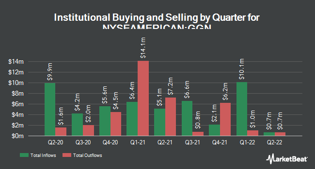 Institutional Ownership by Quarter for GAMCO Global Gold Ntrl Rsrcs & Incm Trst (NYSEAMERICAN:GGN)