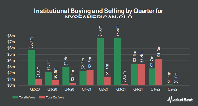 Insider Trading History for Clough Global Allocation Fund (NYSEAMERICAN:GLO)