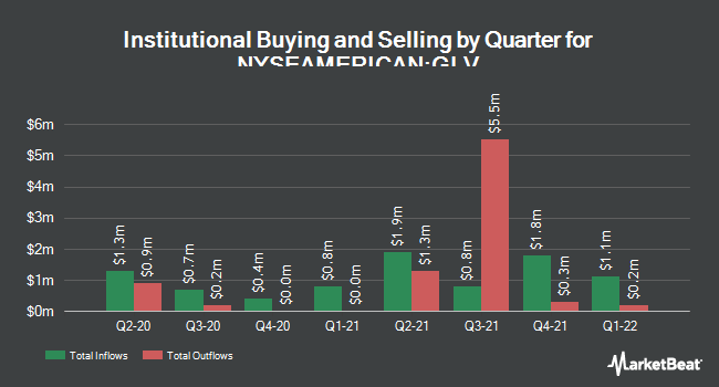 Insider Trading History for Clough Global Div & (NYSEAMERICAN:GLV)