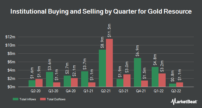 Institutional Ownership by Quarter for Gold Resource (NYSEAMERICAN:GORO)