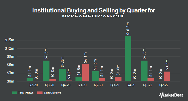 Institutional Ownership by Quarter for Great Panther Mining (NYSEAMERICAN:GPL)