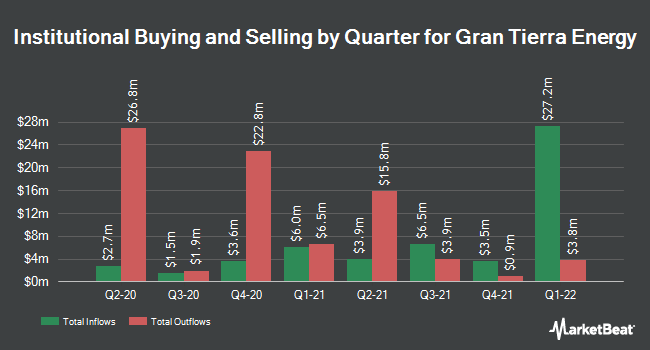 Institutional Ownership by Quarter for Gran Tierra Energy (NYSEAMERICAN:GTE)