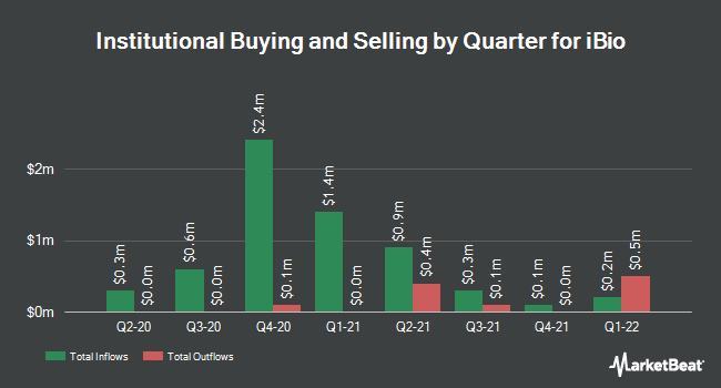 Institutional Ownership by Quarter for iBio (NYSEAMERICAN:IBIO)