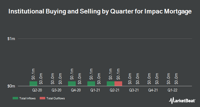 Institutional Ownership by Quarter for IMPAC Mortgage (NYSEAMERICAN:IMH)