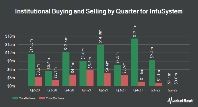 Institutional Ownership by Quarter for InfuSystem (NYSEAMERICAN:INFU)