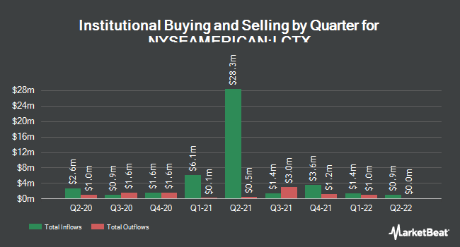 Institutional Ownership by Quarter for Lineage Cell Therapeutics (NYSEAMERICAN:LCTX)