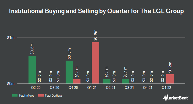 Institutional Ownership by Quarter for LGL Group (NYSEAMERICAN:LGL)