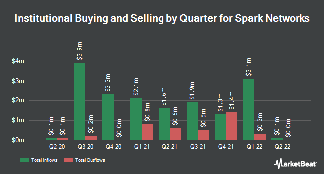 Institutional Ownership by Quarter for Spark Networks (NYSEAMERICAN:LOV)