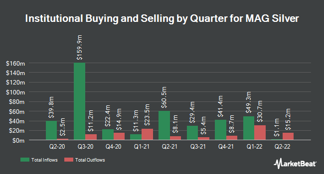 Institutional Ownership by Quarter for MAG Silver (NYSEAMERICAN:MAG)