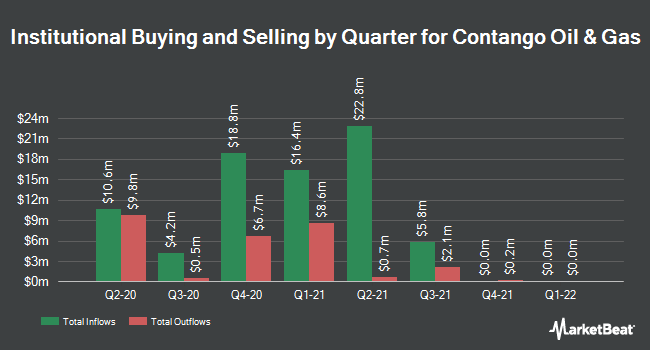 Institutional Ownership by Quarter for Contango Oil & Gas (NYSEAMERICAN:MCF)