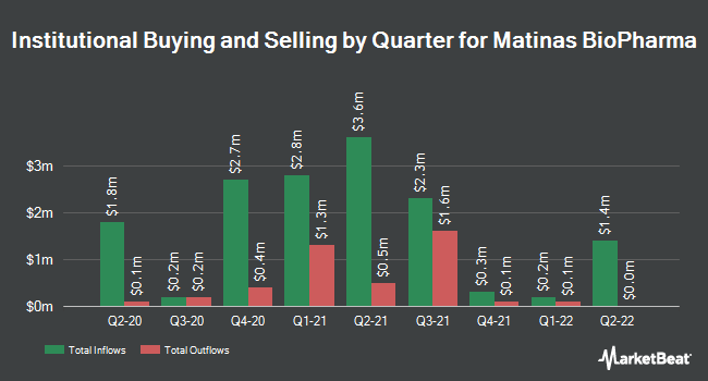 Institutional Ownership by Quarter for Matinas BioPharma (NYSEAMERICAN:MTNB)