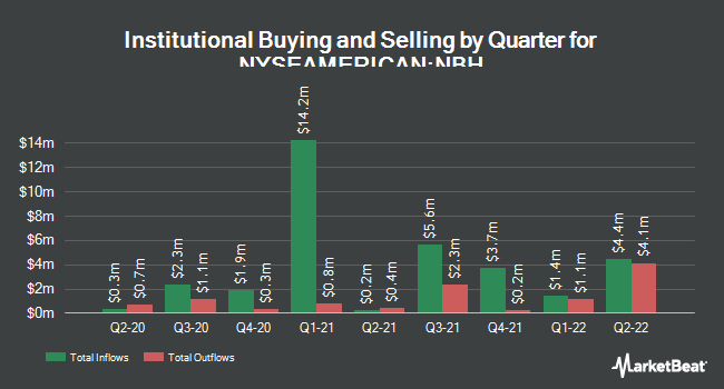 Institutional Ownership by Quarter for Neuberger Berman Municipal Fund (NYSEAMERICAN:NBH)