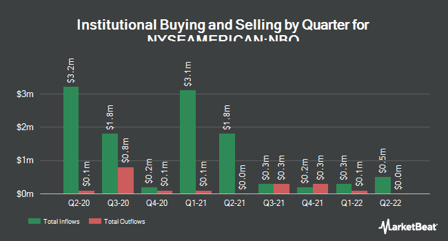 Institutional Ownership by Quarter for Neuberger Berman New York Muncipl Fd (NYSEAMERICAN:NBO)