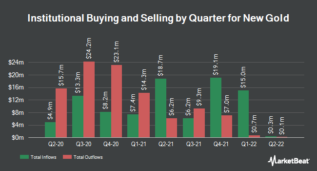 Institutional Ownership by Quarter for New Gold (NYSEAMERICAN:NGD)