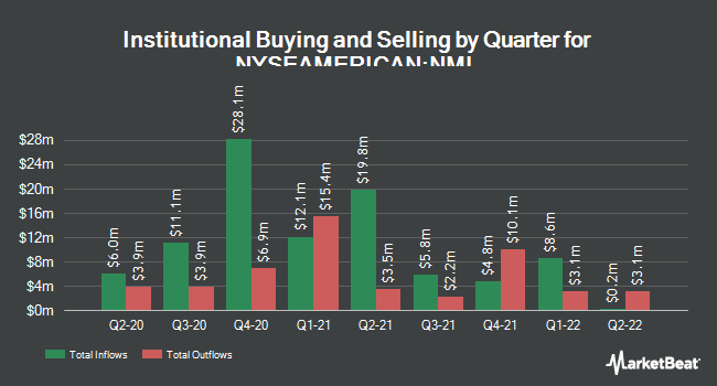 Institutional Ownership by Quarter for Neuberger Berman MLP Income Fund (NYSEAMERICAN:NML)