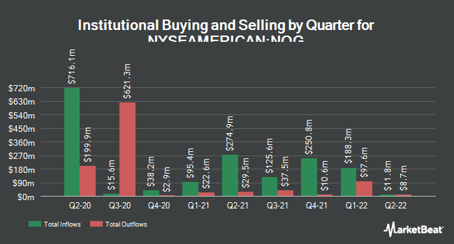 Institutional Ownership by Quarter for Northern Oil and Gas (NYSEAMERICAN:NOG)