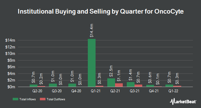 Institutional Ownership by Quarter for OncoCyte (NYSEAMERICAN:OCX)
