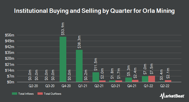 Institutional Ownership by Quarter for Orla Mining (NYSEAMERICAN:ORLA)