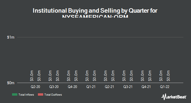 Institutional Ownership by Quarter for Owens Realty Mortgage (NYSEAMERICAN:ORM)