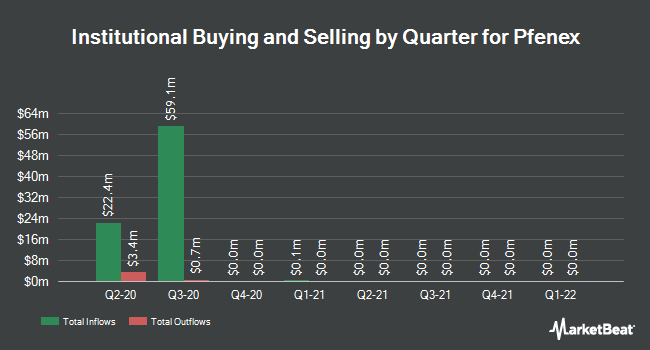 Institutional Ownership by Quarter for Pfenex (NYSEAMERICAN:PFNX)