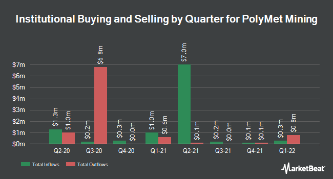 Institutional Ownership by Quarter for PolyMet Mining (NYSEAMERICAN:PLM)