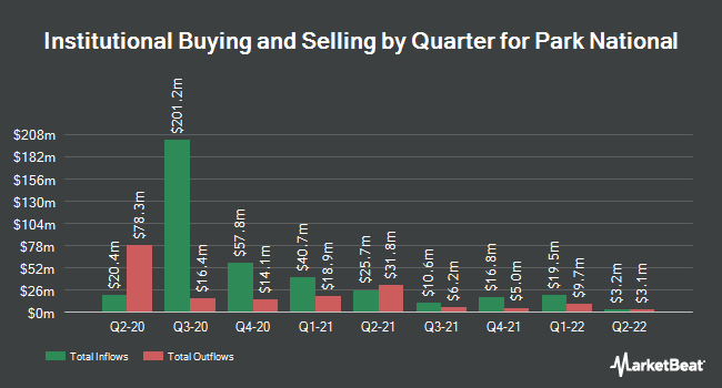 Institutional Ownership by Quarter for Park National (NYSEAMERICAN:PRK)