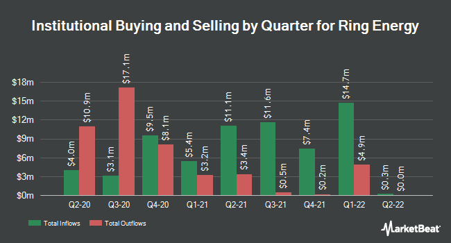 Institutional Ownership by Quarter for Ring Energy (NYSEAMERICAN:REI)
