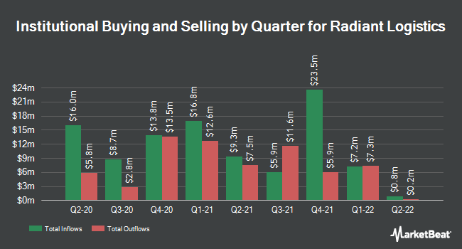 Institutional Ownership by Quarter for Radiant Logistics (NYSEAMERICAN:RLGT)