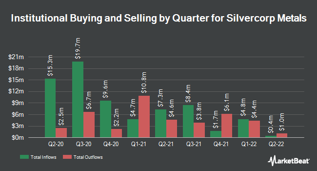 Institutional Ownership by Quarter for Silvercorp Metals (NYSEAMERICAN:SVM)