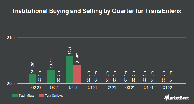 Institutional Ownership by Quarter for TransEnterix (NYSEAMERICAN:TRXC)